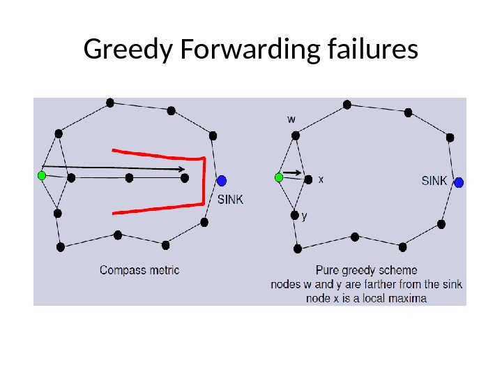 Greedy Forwarding failures
