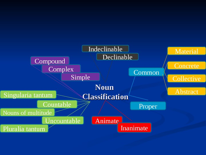 Noun Classification Common Countable Proper Uncountable Abstract. Concrete Animate Inanimate Collective Material Nouns of multitude Singularia