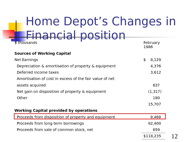 12 Home Depot's Changes in Financial position $ thousands February 1986 Sources of Working Capital