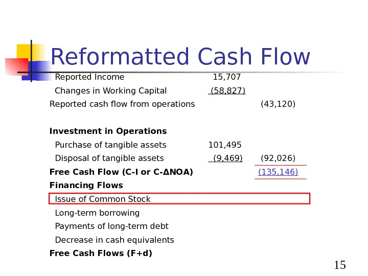 15 Reformatted Cash Flow  Reported Income 15, 707  Changes in Working Capital (58,