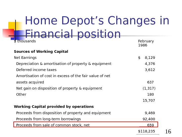 16 Home Depot's Changes in Financial position $ thousands February 1986 Sources of Working Capital