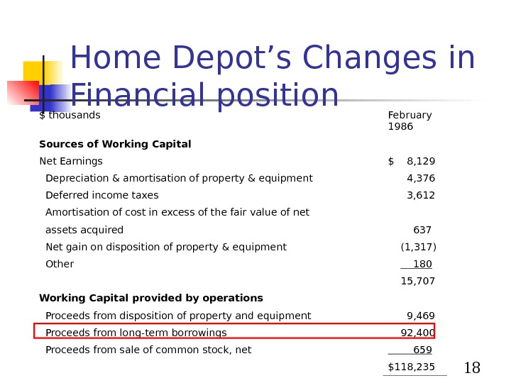 18 Home Depot's Changes in Financial position $ thousands February 1986 Sources of Working Capital
