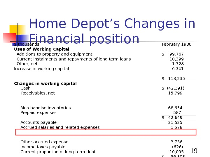 19 Home Depot's Changes in Financial position $ thousands February 1986 Uses of Working Capital