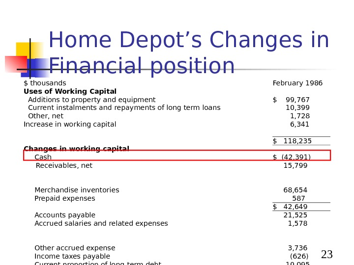23 Home Depot's Changes in Financial position $ thousands February 1986 Uses of Working Capital