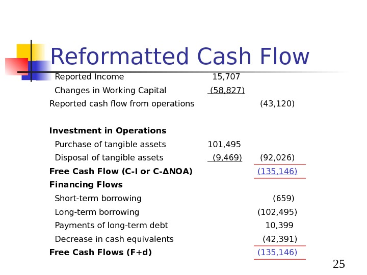 25 Reformatted Cash Flow  Reported Income 15, 707  Changes in Working Capital (58,