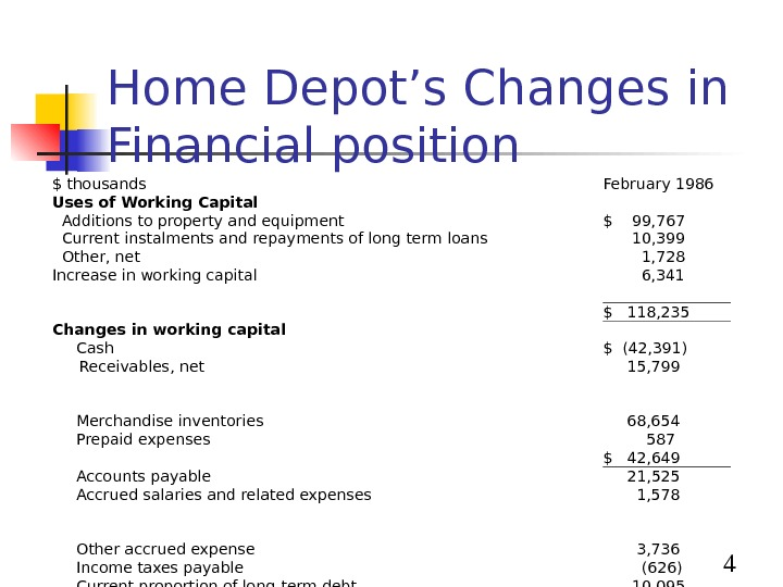 4 Home Depot's Changes in Financial position $ thousands February 1986 Uses of Working Capital