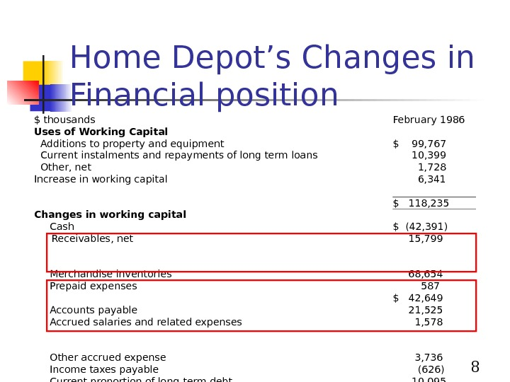 8 Home Depot's Changes in Financial position $ thousands February 1986 Uses of Working Capital