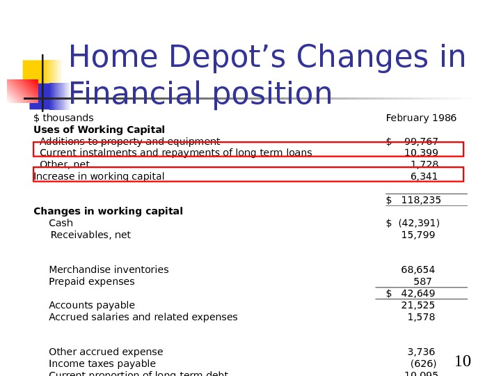 10 Home Depot's Changes in Financial position $ thousands February 1986 Uses of Working Capital