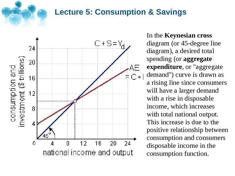 Lecture 5 Consumptionsavings Lecture 5 Consumption