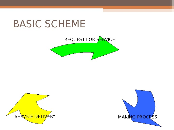 BASIC SCHEME REQUEST FOR SERVICE MAKING PROCESSSERVICE DELIVERY