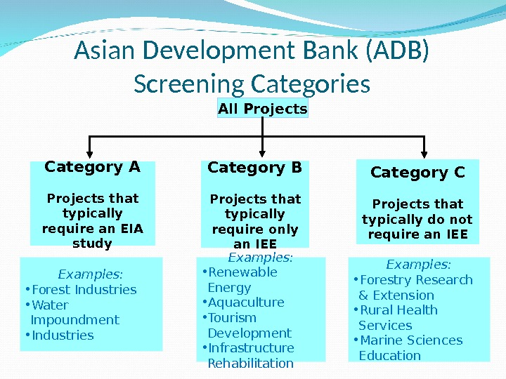 Asian Development Bank (ADB) Screening Categories All Projects Category A Projects that typically require an EIA