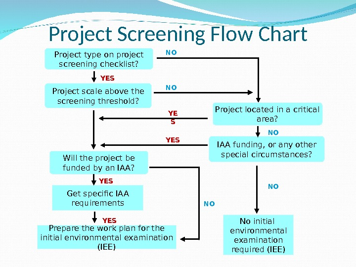 Prepare the work plan for the initial environmental examination (IEE)Project type on project screening checklist? Get