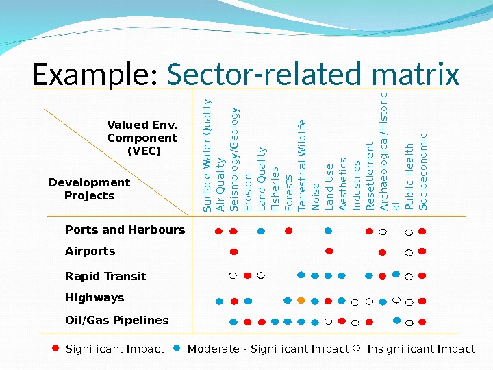 Example:  Sector-related matrix Ports and Harbours Airports Rapid Transit Highways Oil/Gas Pipelines. Development Projects Valued