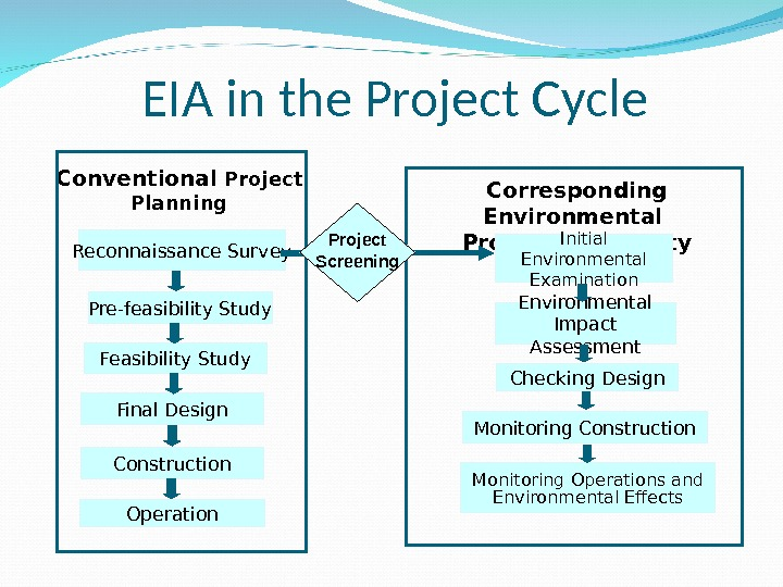 EIA in the Project Cycle Reconnaissance Survey Pre-feasibility Study Final Design Construction Operation. Conventional Project Planning