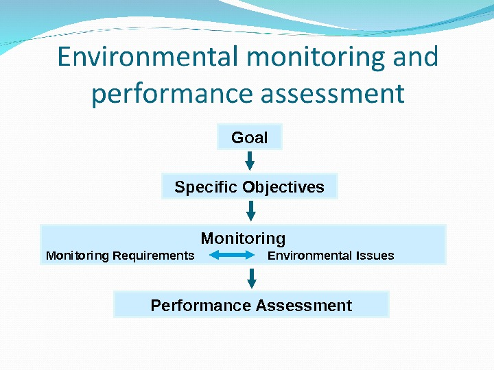 Goal Specific Objectives Monitoring Requirements     Environmental Issues Performance Assessment