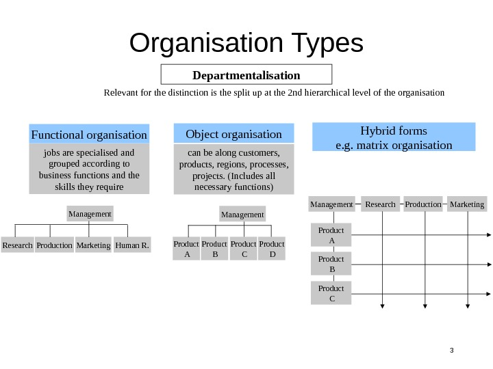 3 Organisation Types Management Research Production Marketing Human R. Departmentalisation Relevant for the distinction is the