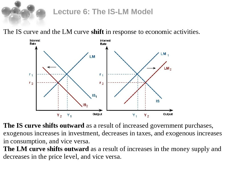 Lecture 6: The IS-LM Model The IS curve and the LM curve shift in response to