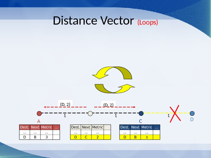 (D, 2)Distance Vector (Loops) C 1 1 BA D 1 Dest. Next Metric … … D