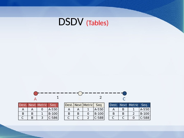 DSDV (Tables) C Dest. Next Metric Seq A A 1 A-550 B B 0 B-100 C