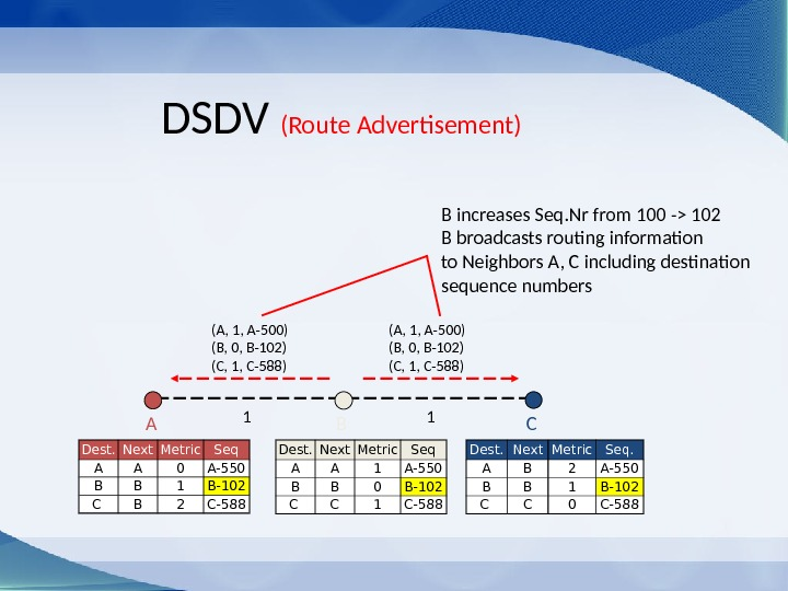 (A, 1, A-500) (B, 0, B-102) (C, 1, C-588)DSDV (Route Advertisement) CBA B increases Seq. Nr