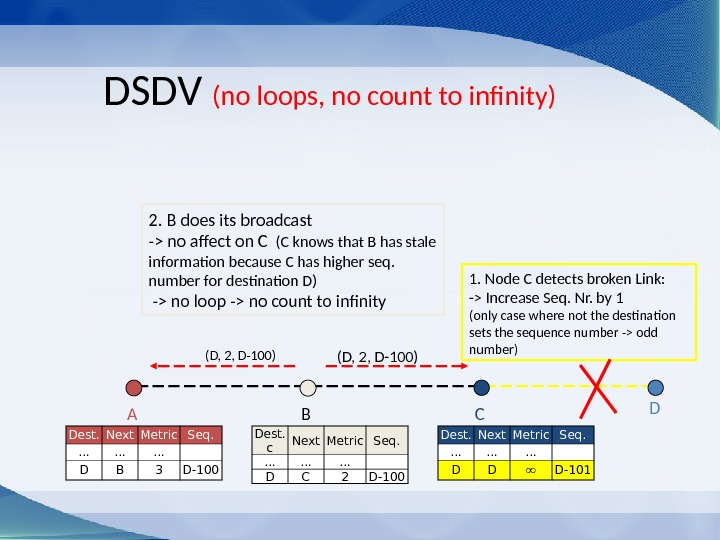 (D, 2, D-100)DSDV (no loops, no count to infinity) CBA D Dest. c Next Metric Seq.