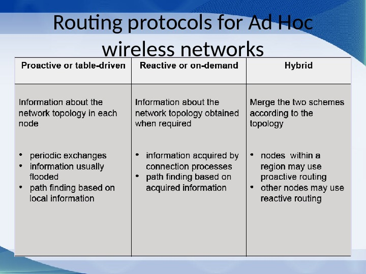 Routing protocols for Ad Hoc wireless networks