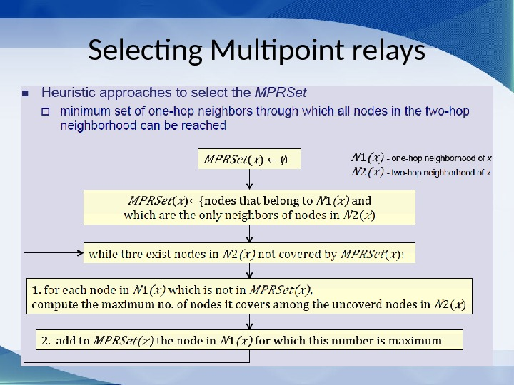 Selecting Multipoint relays