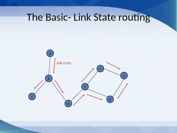 The Basic- Link State routing EB D G HFA C link costs