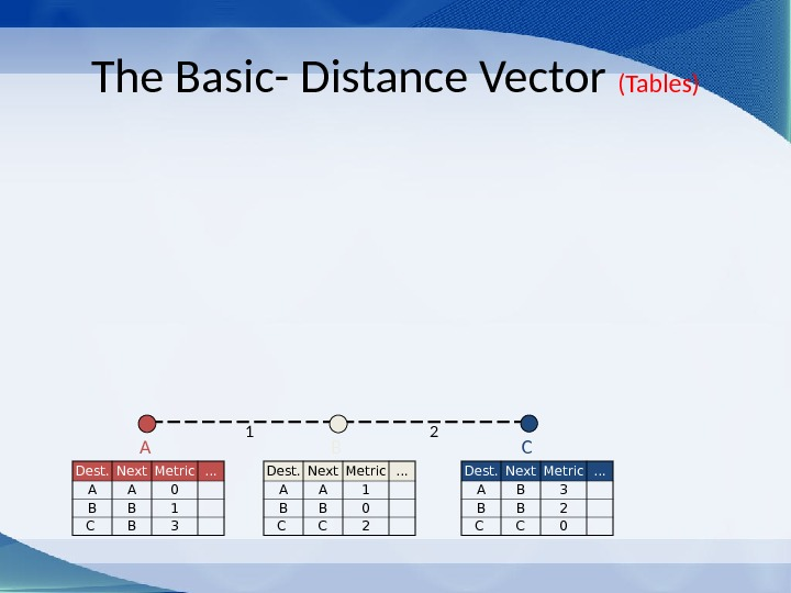 The Basic- Distance Vector (Tables) C Dest. Next Metric … A A 1 B B 0