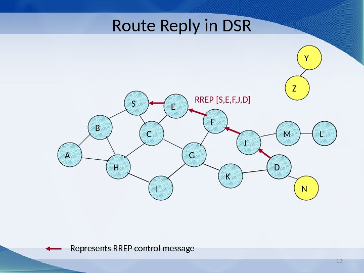 13 Route Reply in DSR B A S E F H J DC G I K