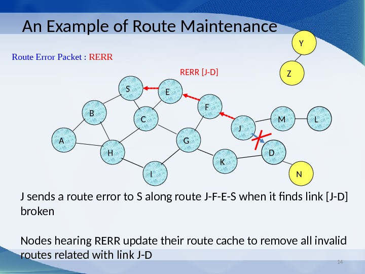 14 An Example of Route Maintenance J sends a route error to S along route J-F-E-S