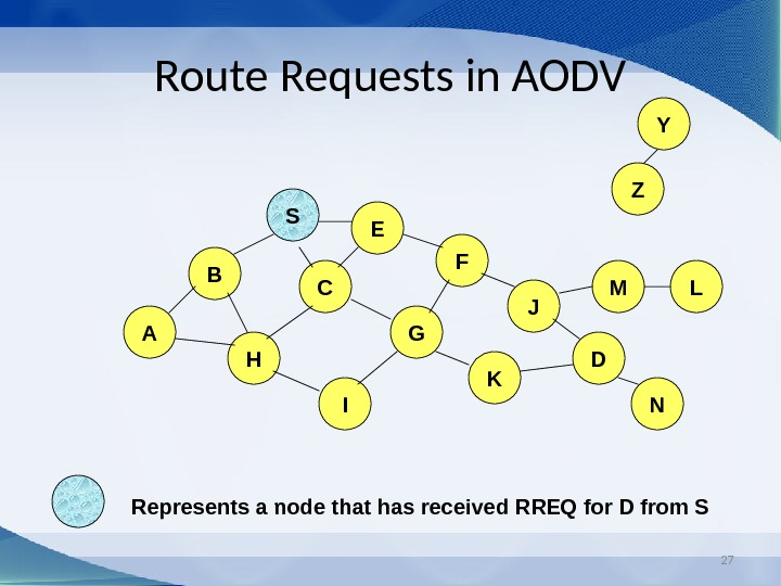 27 Route Requests in AODV B A E F H JC G I K Z Y