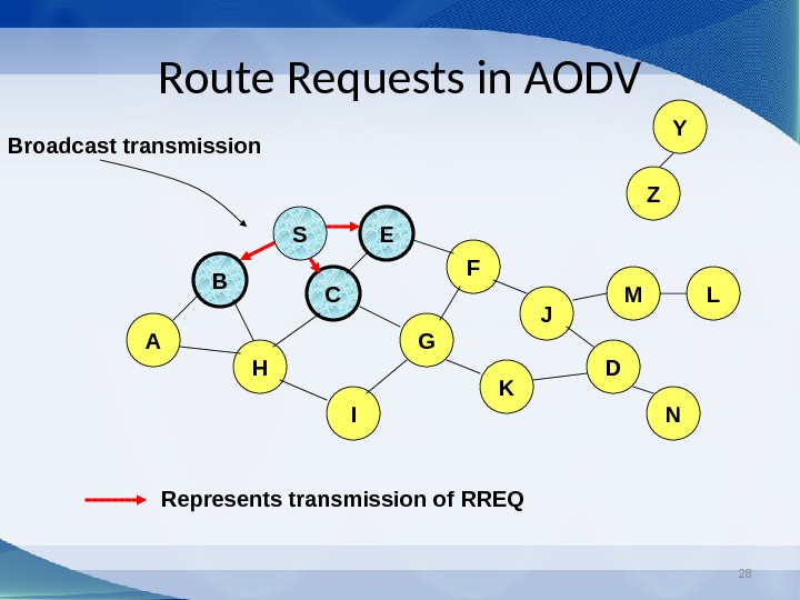28 Route Requests in AODV B A E F H JC G I K Represents transmission