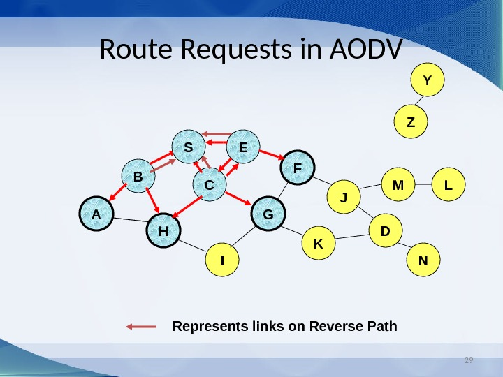 29 Route Requests in AODV B A E F H JC G I K  Represents