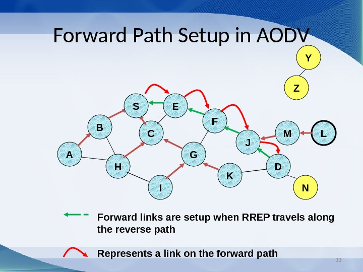 33 Forward Path Setup in AODV B A E F H JC G I K Z