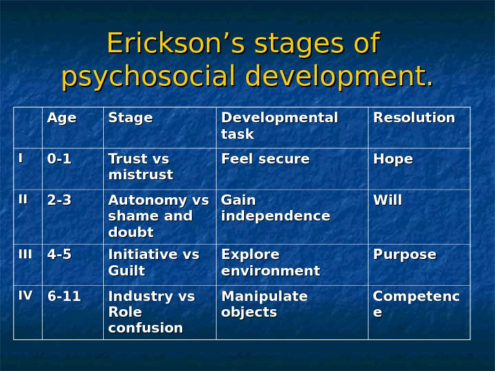 Erickson's stages of psychosocial development. Age Stage Developmental task Resolution II 0 -10 -1 Trust vs