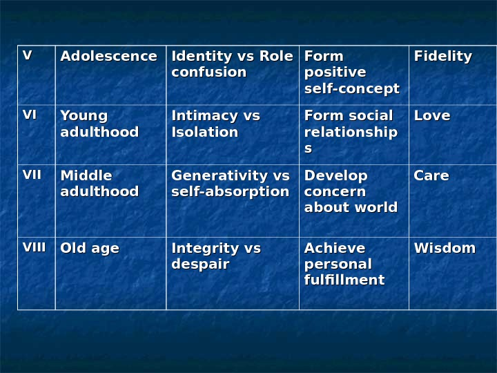 VV Adolescence Identity vs Role confusion Form positive self-concept Fidelity VIVI Young adulthood Intimacy vs Isolation