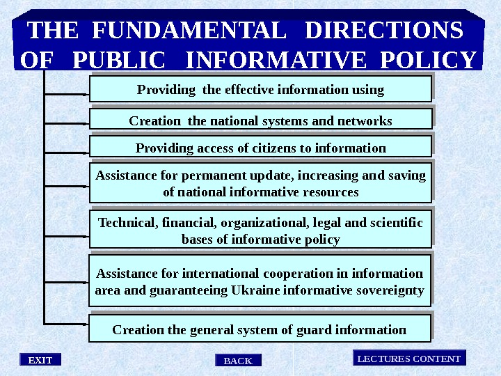 Providing access of citizens to information. Creation the national systems and networks Technical, financial, organizational, legal