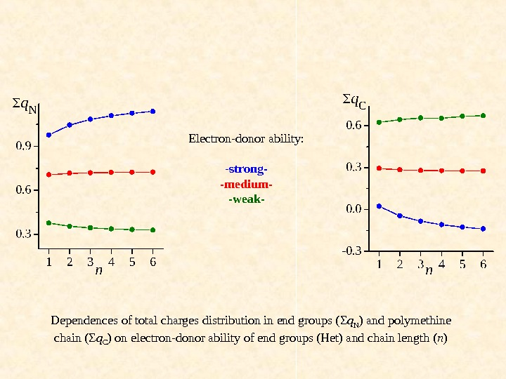 Electron-donor ability: - strong- -medium- -weak- Dependences of total charges distribution in end groups ( Σ