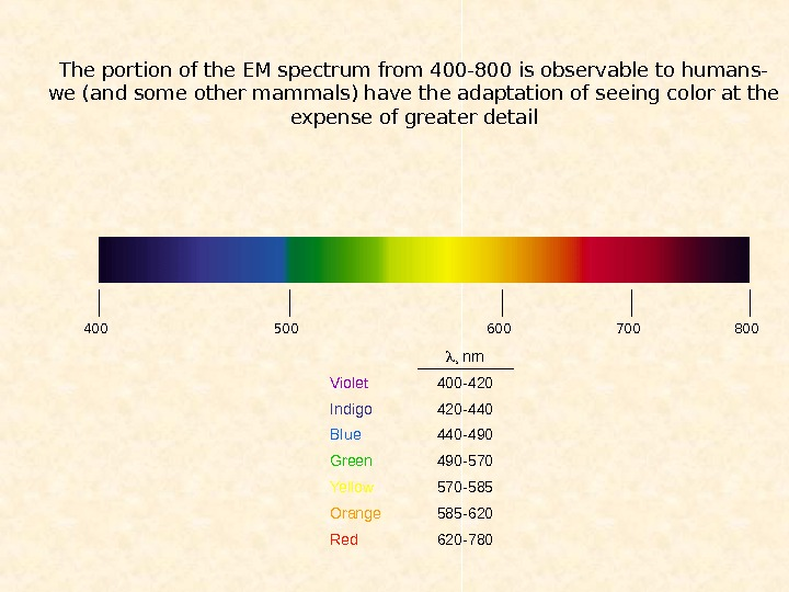 The portion of the EM spectrum from 400 -800 is observable to humans- we