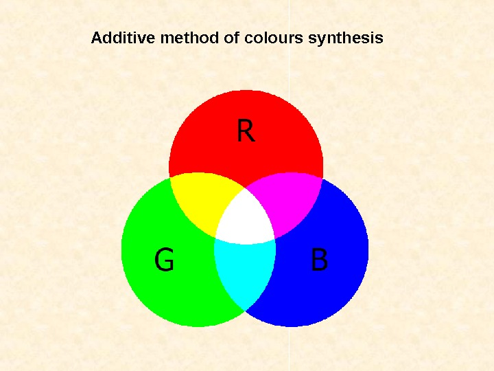 A dditive method of colours synthesis