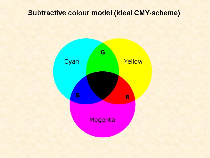 Subtractive colour model (ideal CMY-scheme) B RG