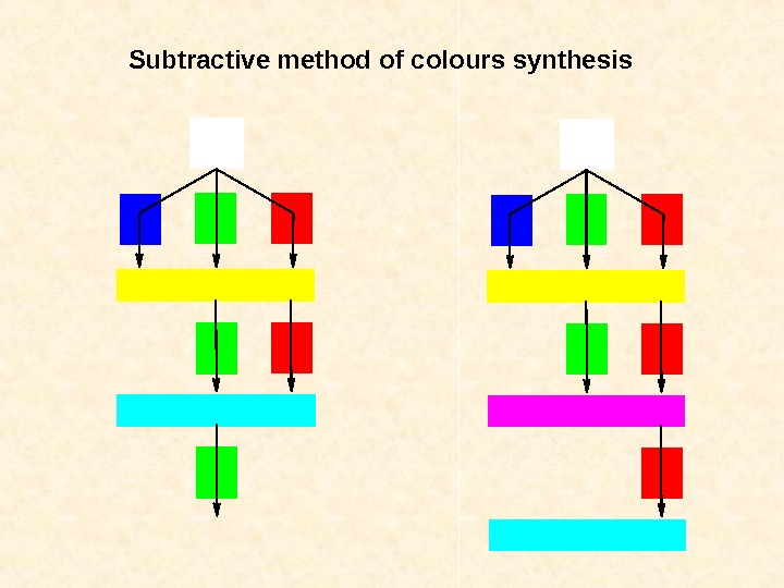 Subtractive method of colours synthesis
