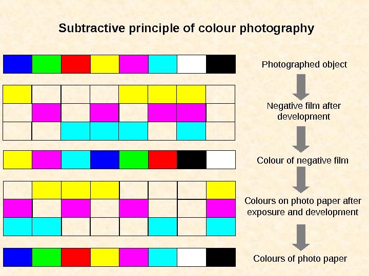 Photographed object Negative film after development Colour of negative film Colours on photo paper after exposure
