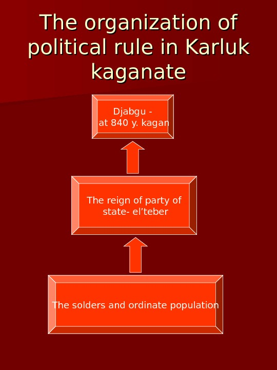 The organization of political rule in Karluk kaganate Djabgu -  at 840 y.