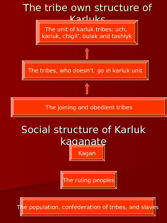 The tribe own structure of Karluks Social structure of Karluk kaganate. The unit of karluk