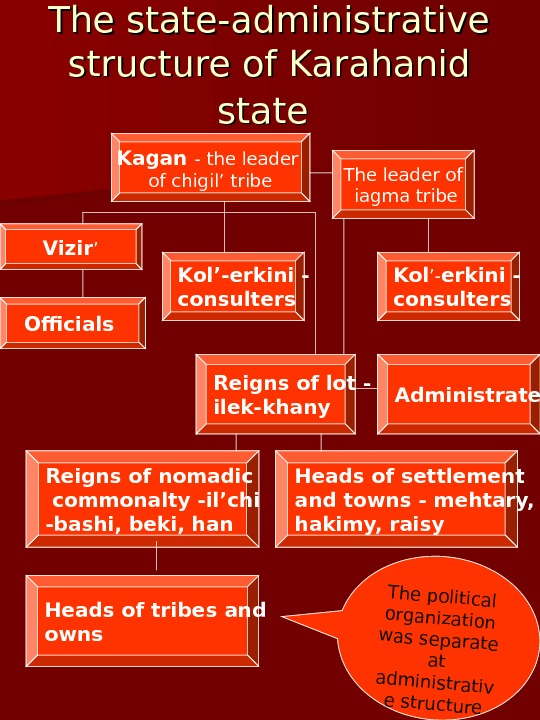 The state-administrative structure of Karahanid state  Kagan - the leader of chigil' tribe