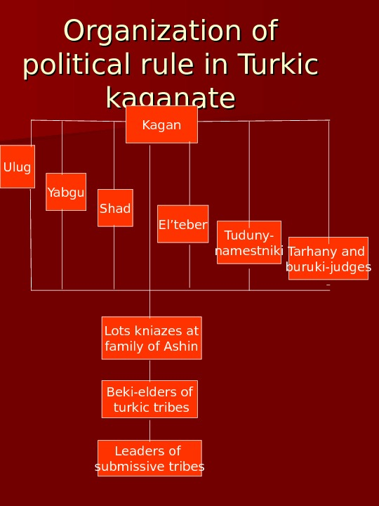 Organization of political rule in Turkic kaganate Kagan Ulug Yabgu Shad El'teber Tuduny- namestniki