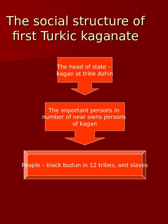 The social structure of first Turkic kaganate The head of state – kagan at