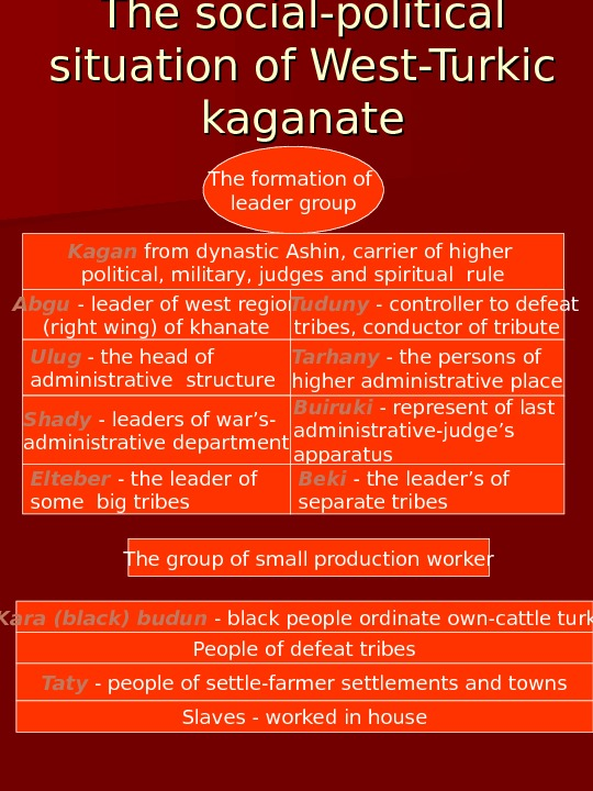 The social-political situation of West-Turkic kaganate The group of small production worker The formation